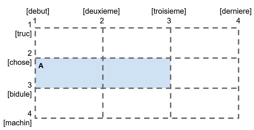 Utilisation des lignes nommées