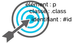 Précision des sélecteurs CSS