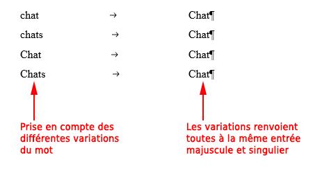 Exemple complet avec prise en charge des variations