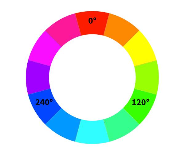 Angle de la couleur sur le cercle chromatique pour la teinte
