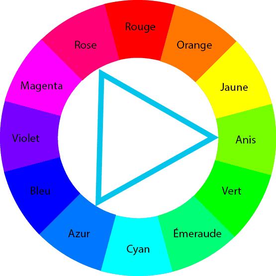 Combinaison de trois couleurs