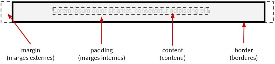 Modèle de boîte inline