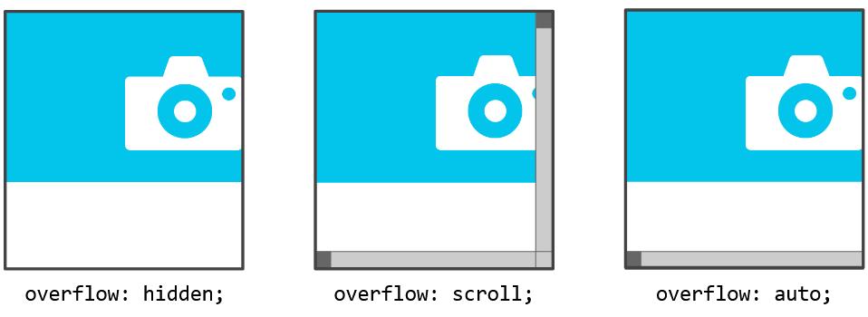 Les différentes valeurs de la propriété overflow