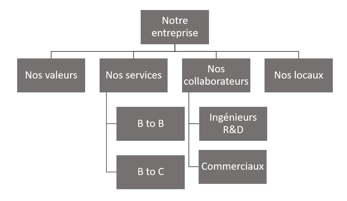 Exemple d'organisation de pages