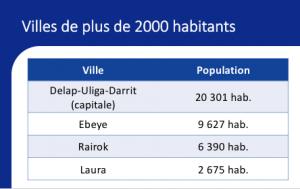 Aperçu de la diapositive sur les villes