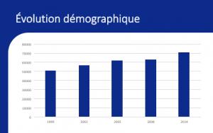 Aperçu de la page de l'évolution démographique