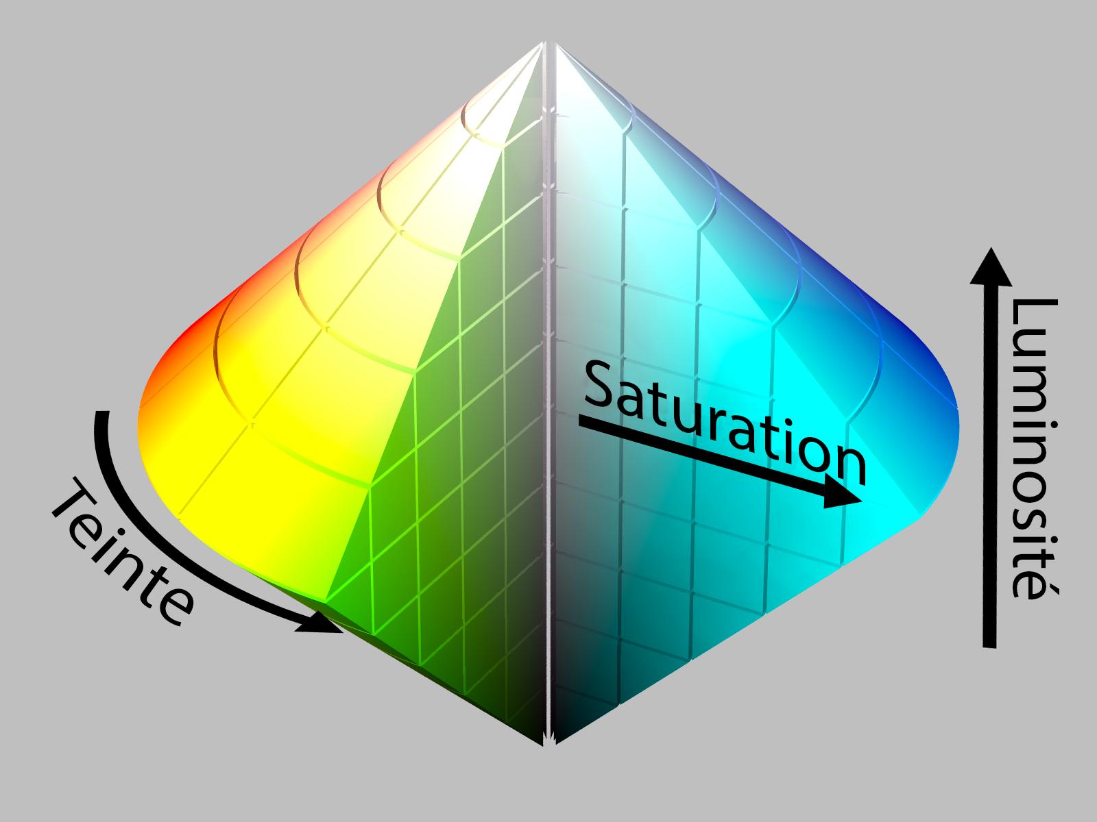 Représentation de la saturation et de la teinte